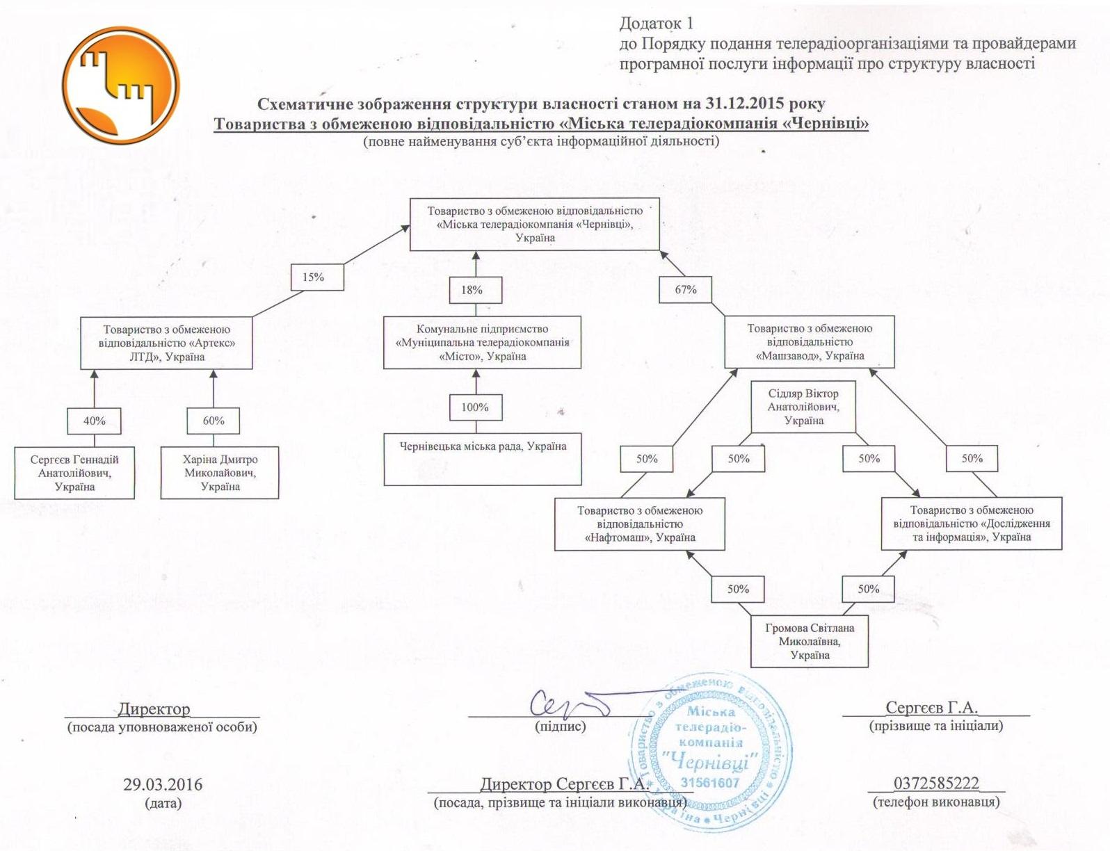 """Структура власності каналу """"Чернівці"""", МТРК """"Чернівці"""""""