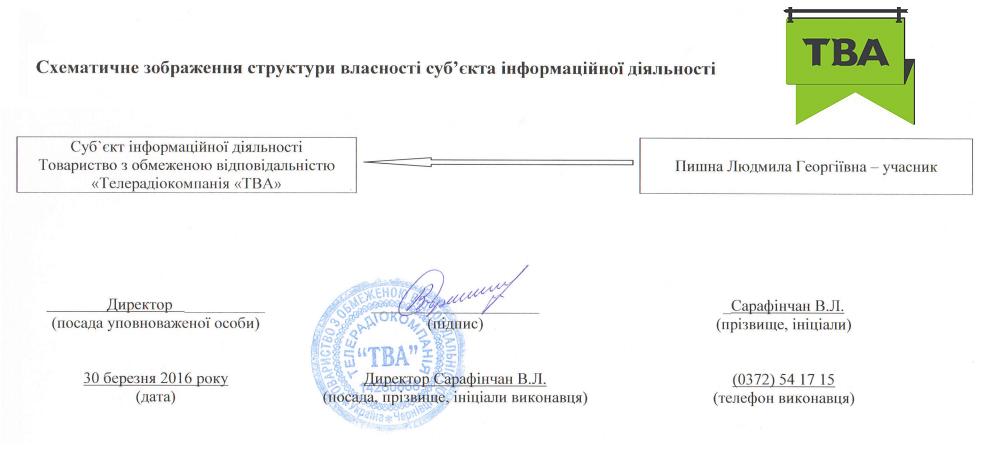 "Структура власності каналу ""ТВА"""