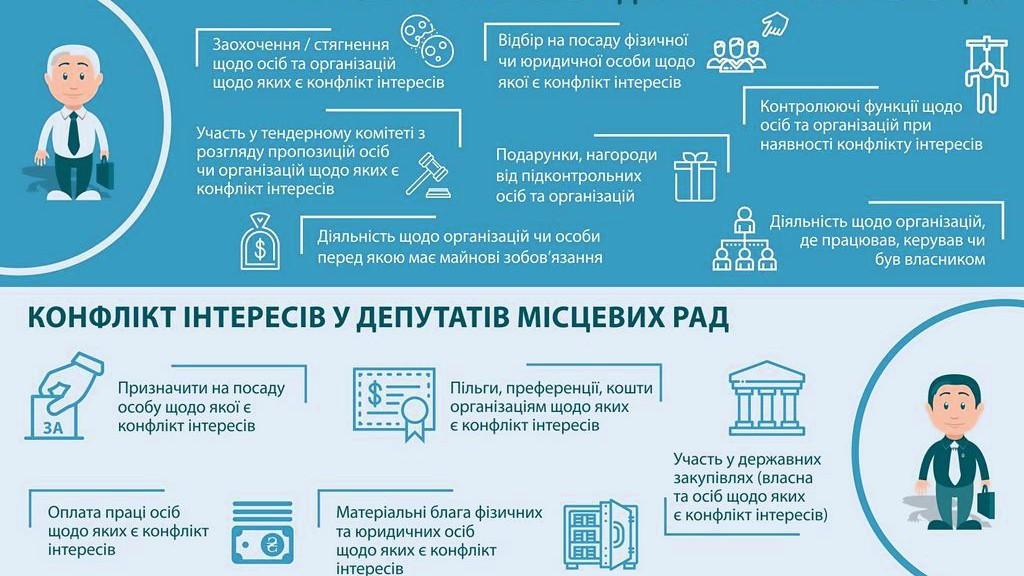 Конфлікт інтересів у місцевого депутата та держслужбовця