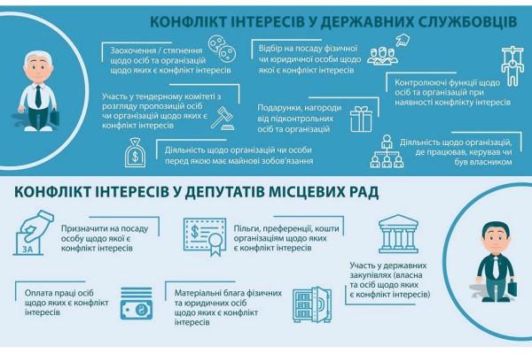 Конфлікт інтересів у державних службовців та депутатів місцевих рад